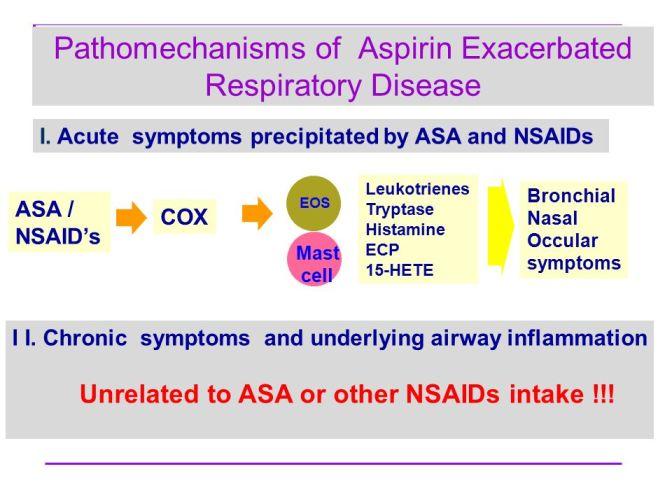 aerd-pathophysio